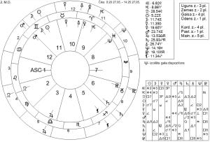 Individuālās astroloģiskās kartes paraugs